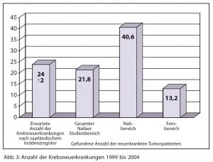 Naila Zahl der Erkrankten